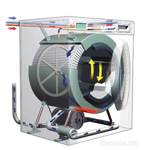 Come funziona una lavasciuga