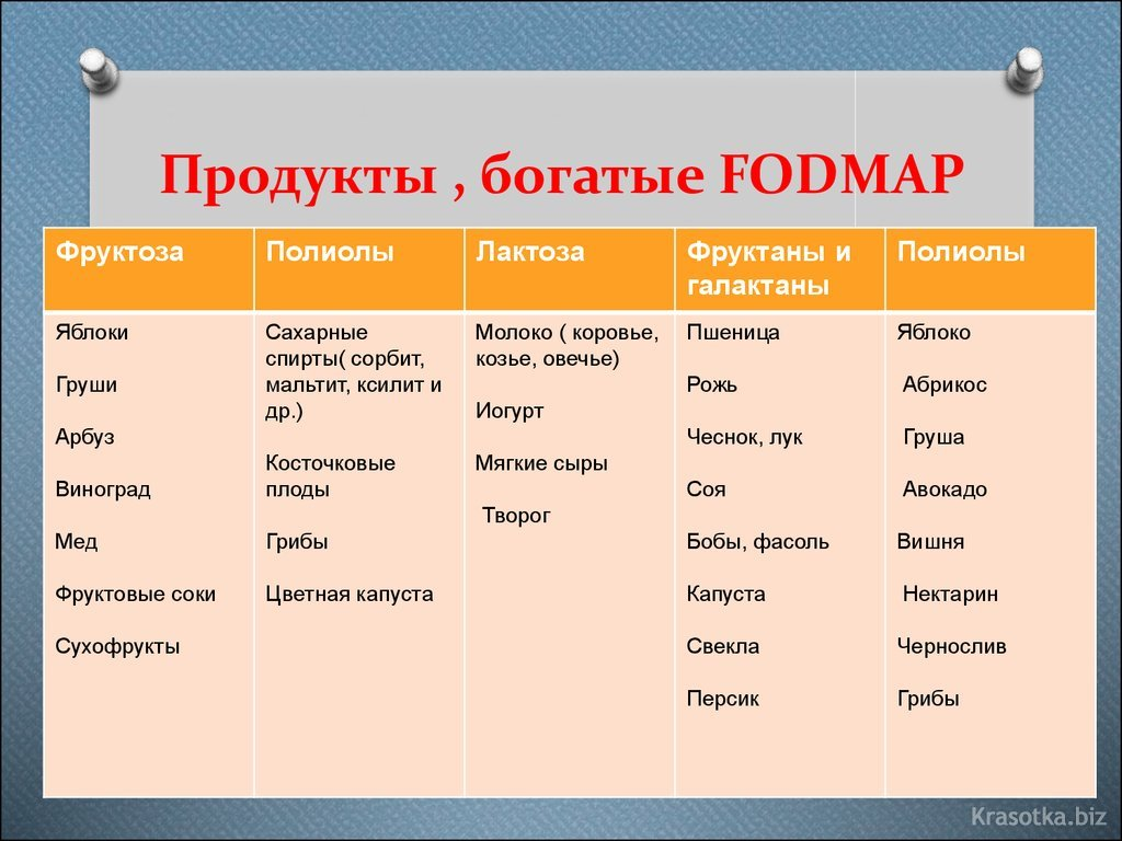 fodmap dijeta forum
